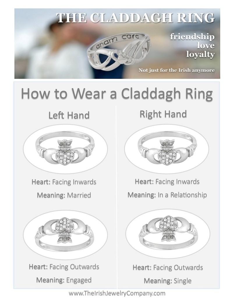 How do i wear a claddagh ring